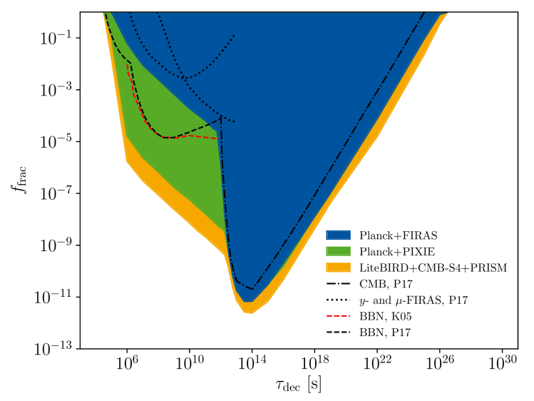 Plot showing the excluded regions for decaying Dark Matter, highlighting that spectral distortion missions will offer several orders of magnitude improvement.