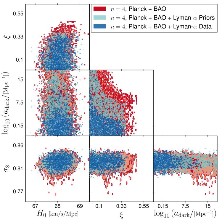 Plot showing the two sigma exclusion bound for Dark Matter - Dark Radiation interactions, highlighting how much Lyman-alpha data improves these bounds.