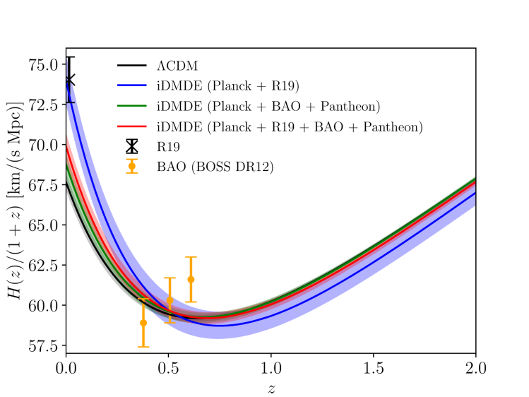 Plot showing the evolution of the Hubble parameter in the late universe, highlighting how Dark Matter - Dark Energy interactions cannot account for all the data points.